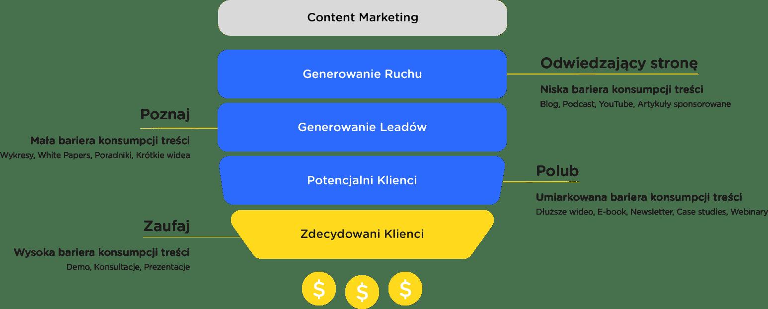 Generowanie ruchu poprzez content marketing